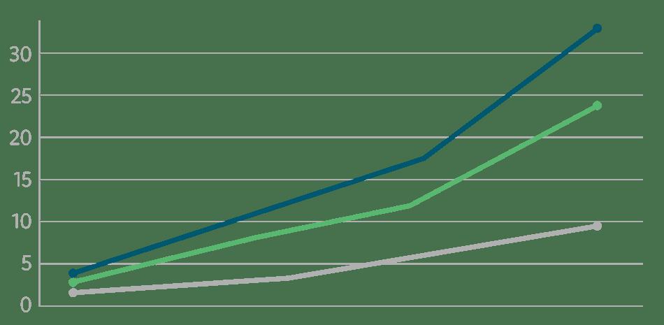Redapt_Blog_Custom_Graph