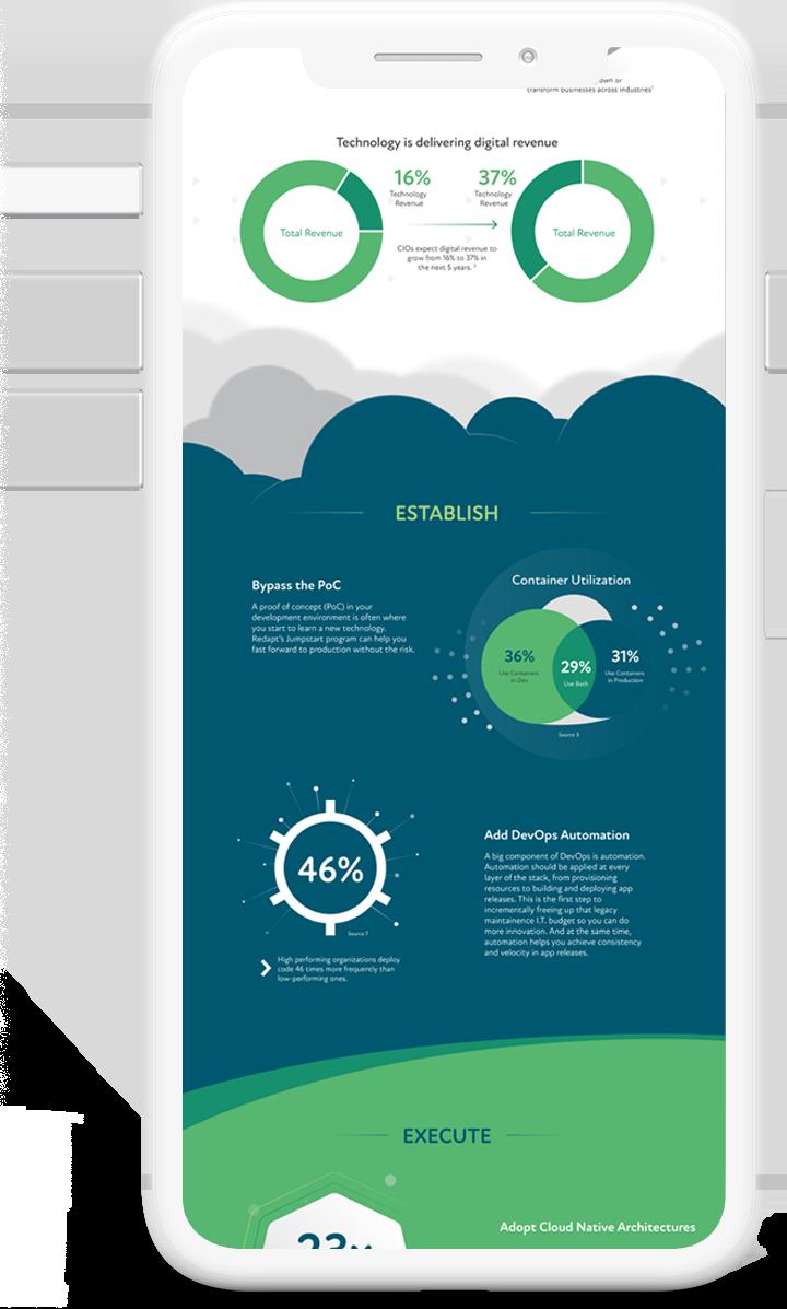 mockup-cloud-native-infographic-i-phone-1